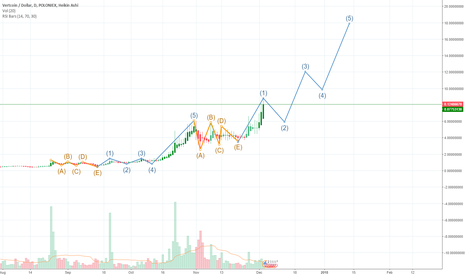 VTCUSD: VTC Long Elliot Wave Pattern