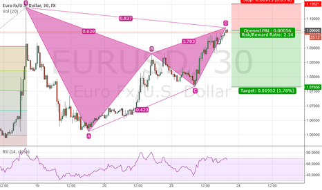 EURUSD: EUR/USD 30 minute Bearish Gartley?