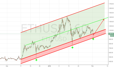 ETHUSD: ETHEREUM: strong BUY signal