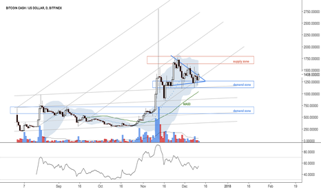 BCHUSD: Triangle is getting tight
