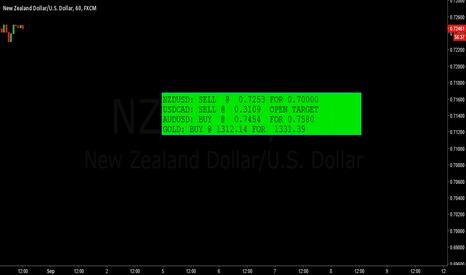 NZDUSD: signals of some pairs
