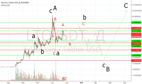 LTCUSDT: Litecoin. To be continued....