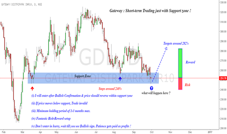 GDL: Gateway : Short-term trade setup !
