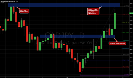 CADJPY: CAD JPY bounce off previous supply zone resistance