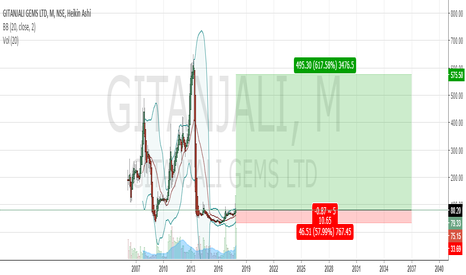 GITANJALI: Good Buy Zone, getting the price at a sale price