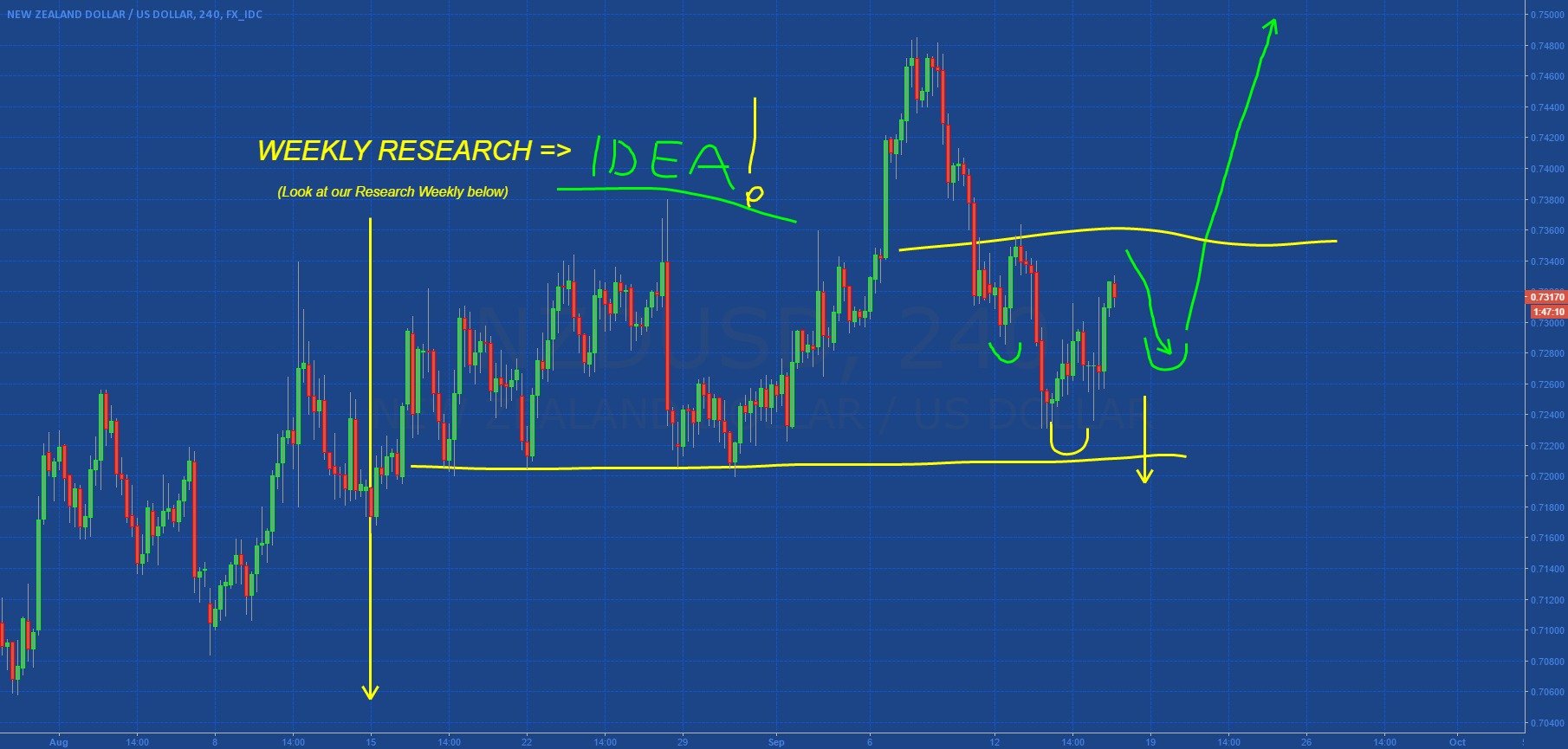 NZDUSD: SIMPLE IDEA WITH WEEKLY RESEARCH