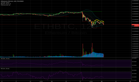 ETHBTC: Ethereum going DAOwn