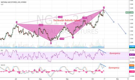 NG1!: Natual Gas ready to short