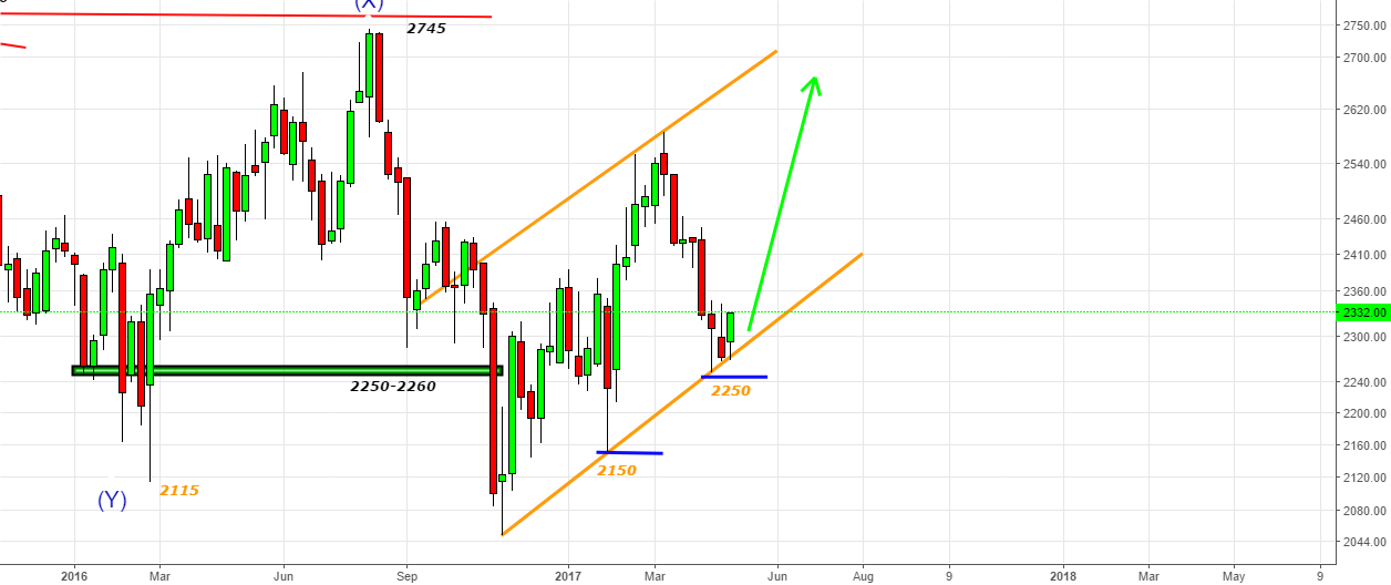 TCS- Buying at channel bottom with stops@2250