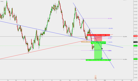 NZDJPY: NZD/JPY : Potential short Entry ( Daily )