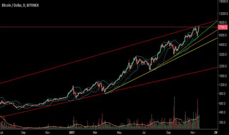 BTCUSD: BTCUSD lines on the chart.