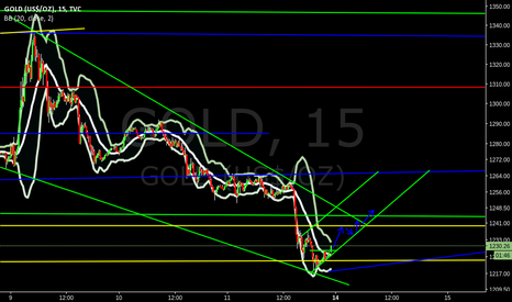 GOLD: Up wards for now take a long position