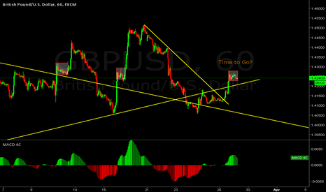 GBPUSD: time to fly again for GBP?