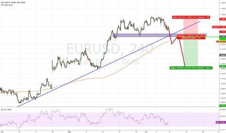 EURUSD: EUR/USD, Waiting for Short ?