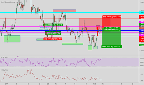 EURGBP: selling this off a outside return of .78