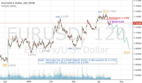 EURUSD: EURUSD is bearish to 1.0750 over the next 3 months