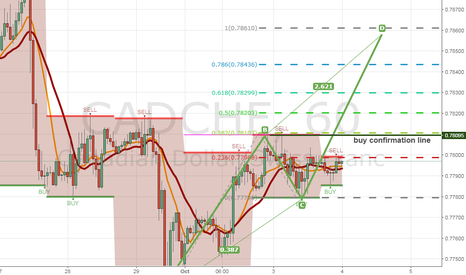 CADCHF: Gorgeous analysis on CADCHF