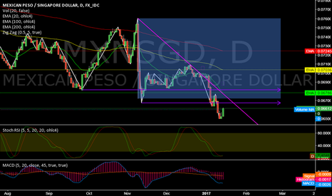 MXNSGD: MXNSGD @ daily @ less than 2% above historical all-time lows