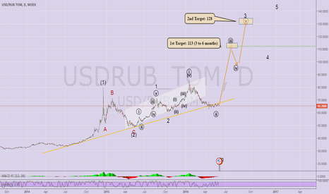 USDRUB_TOM: USDRUB is going for 113 and 128.