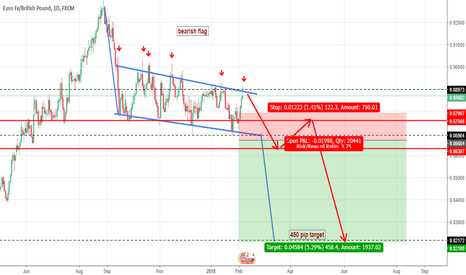 EURGBP: SET AND FORGET HUGE REWARD