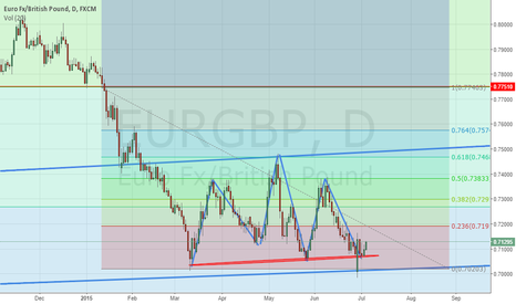 EURGBP: EURGBP daily chart. Huge head and shoulder pattern.