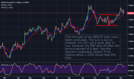 GBPUSD: GBPUSD: A Break Of 1.3320 Could Mean More Downside IMHO