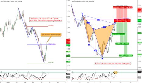 NZDCAD: NZD/CAD - Cypher a favore di trend + Confluenza Fibonacci