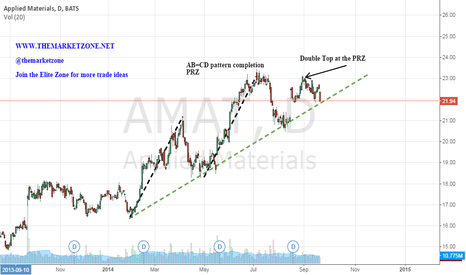 AMAT: AB=CD pattern completion and a double top