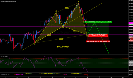 EURCHF: EURCHF BULL CYPHER POSSIBLE