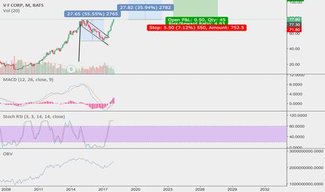 VFC: $VFC #long #stock massive #bullflag