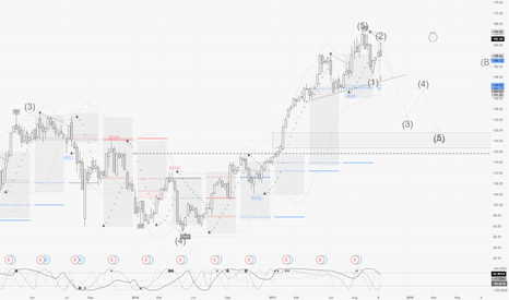 AAPL: Bear again for a trendy 3rd wave count
