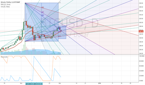 BTCUSD: BTC maybe go down