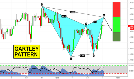 AUDCAD: Gartley su AUDCAD