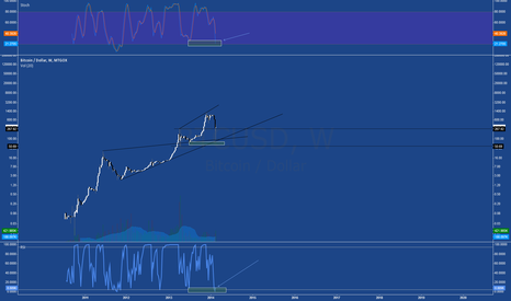 BTCUSD: This market is trading on technicals now :)