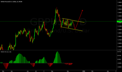 GBPUSD: will be looking for the buy when it hits the bottom