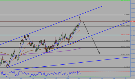EURCAD: EURCAD Expecting downside