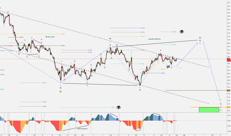 DXY: Dollar Index (DXY) - Completing the Correction - Bull then Bear