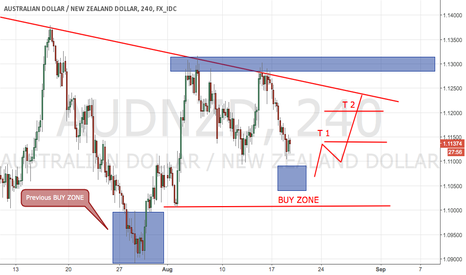 AUDNZD: AUDNZD Setting up for a long if we can confirm in the BUY ZONE