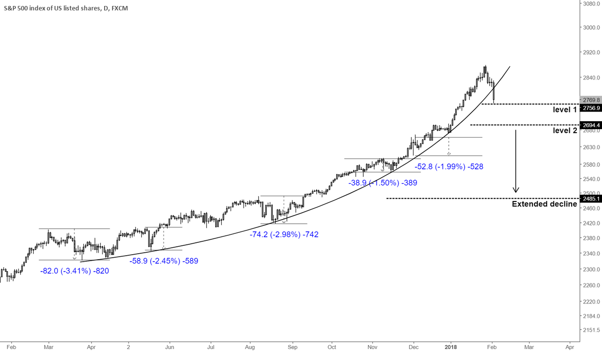 S&P 500 / Equities market may be broken. Correction may deepen