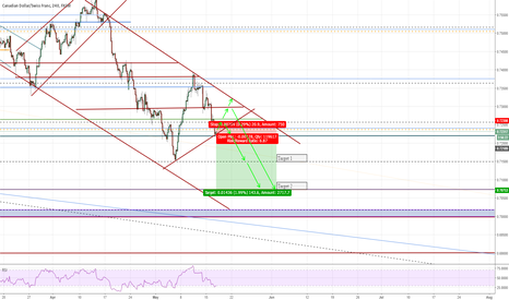 CADCHF: Pending Breakout on CADCHF (~140 pips)