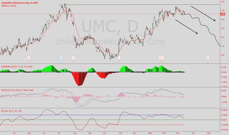 UMC: $UMCs imminent death!!!!!!!!!!!!!!!!!!