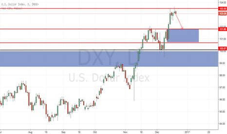 DXY: DXY SFP OF HIGHS AT 103.50 RESISTANCE