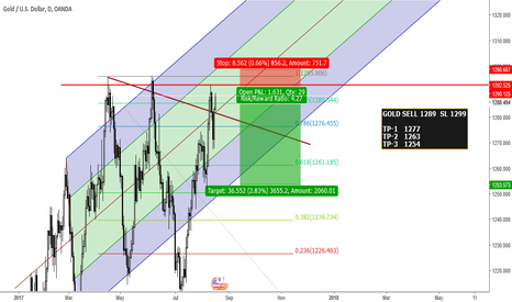XAUUSD: GOLD SELL FROM 1289