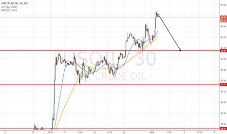 USOIL: short at 60.64 fpr target 60.00