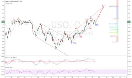 USO: USO: An extended wave 4  correction looks finished and a new