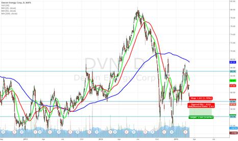 DVN: Shorting opportunity on Devon Energy (DVN)