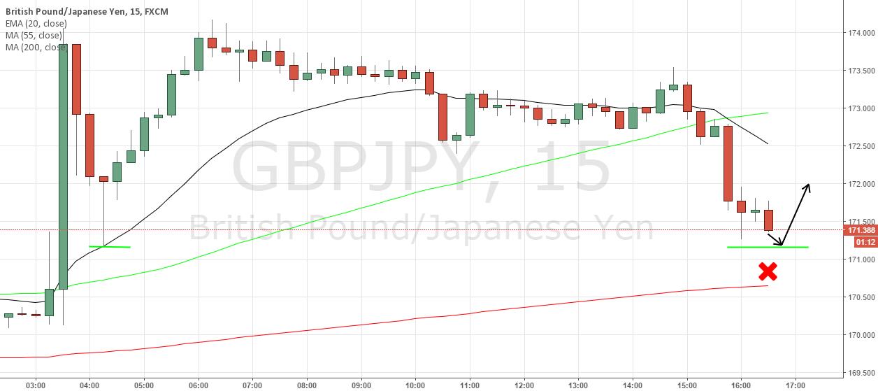 GBP/JPY Buy Limit Short Term