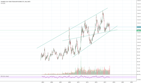 TLT: US Treasury note at critical juncture