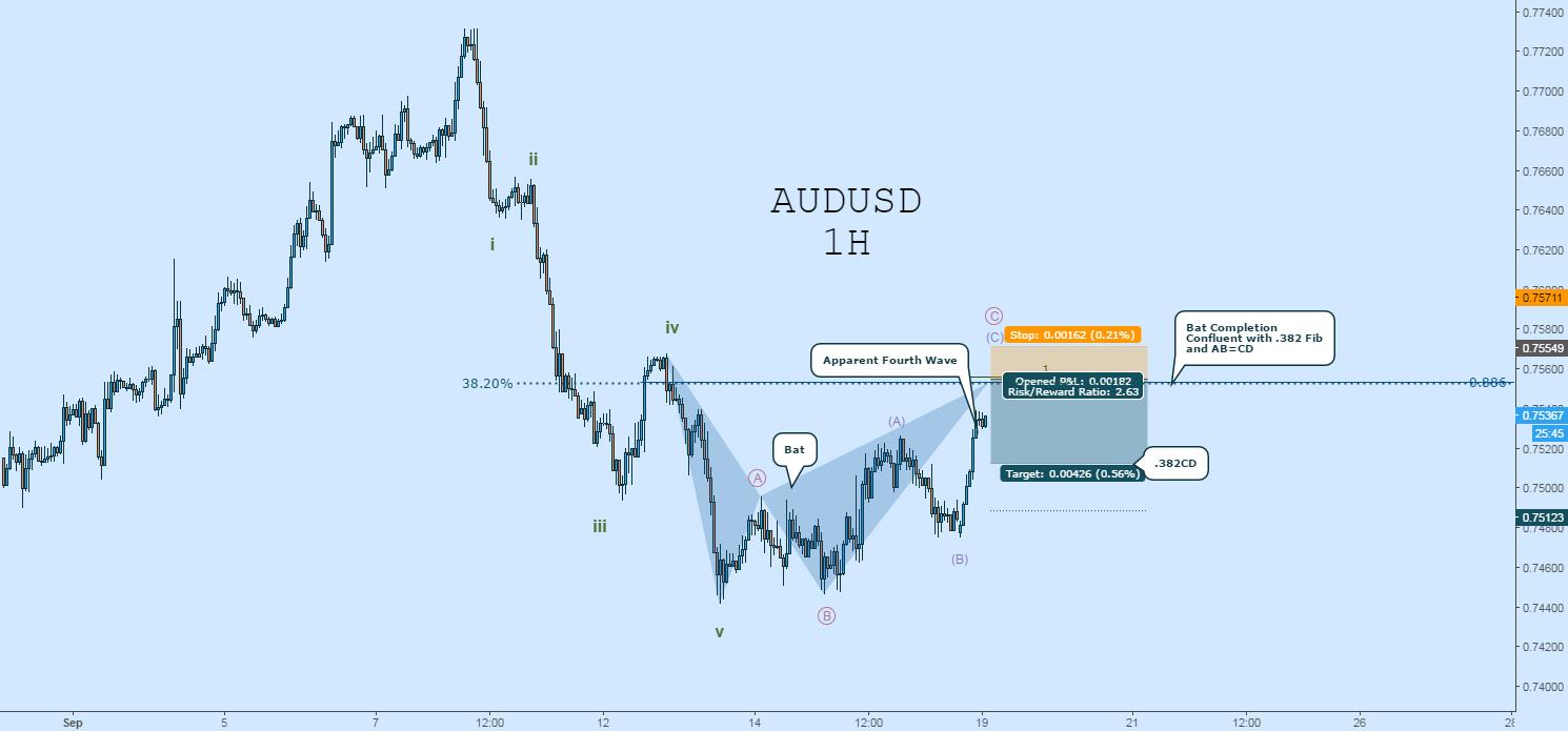 AUDUSD Nearing High Probability Reversal Zone