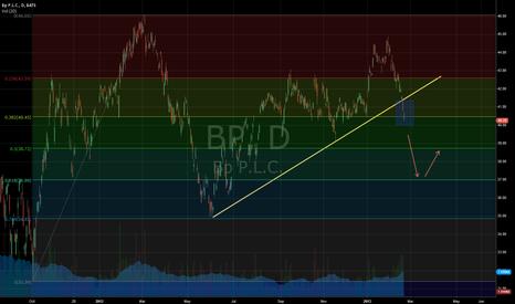 BP: BP Bearish